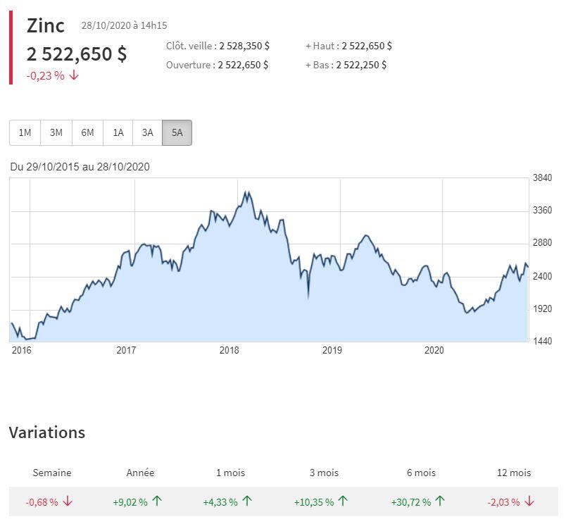 Cours du zinc à la tonne